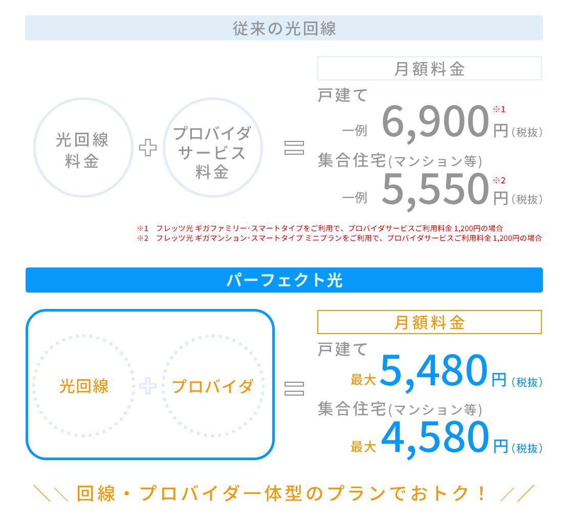 月額費用のイメージ